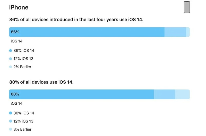 iphone-ios-14-adoption-feb-2021.jpg