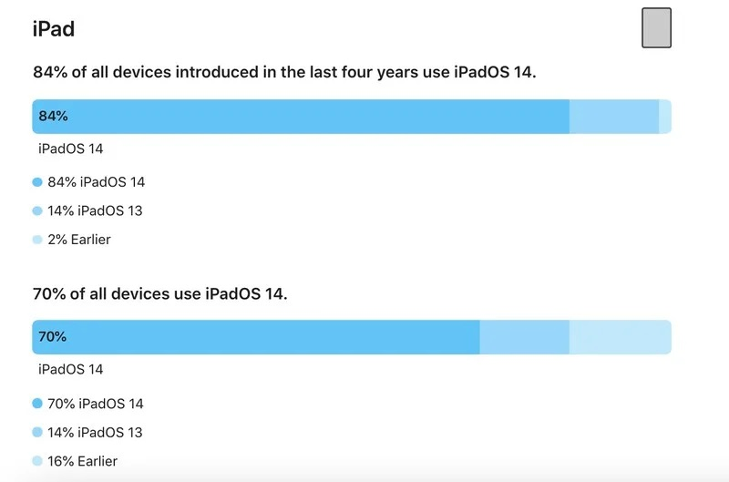 ipad-ipados-14-adoption-feb-2021.jpg