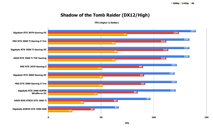 Shadow-of-the-Tomb-Raider-DX12_High-880x543.png
