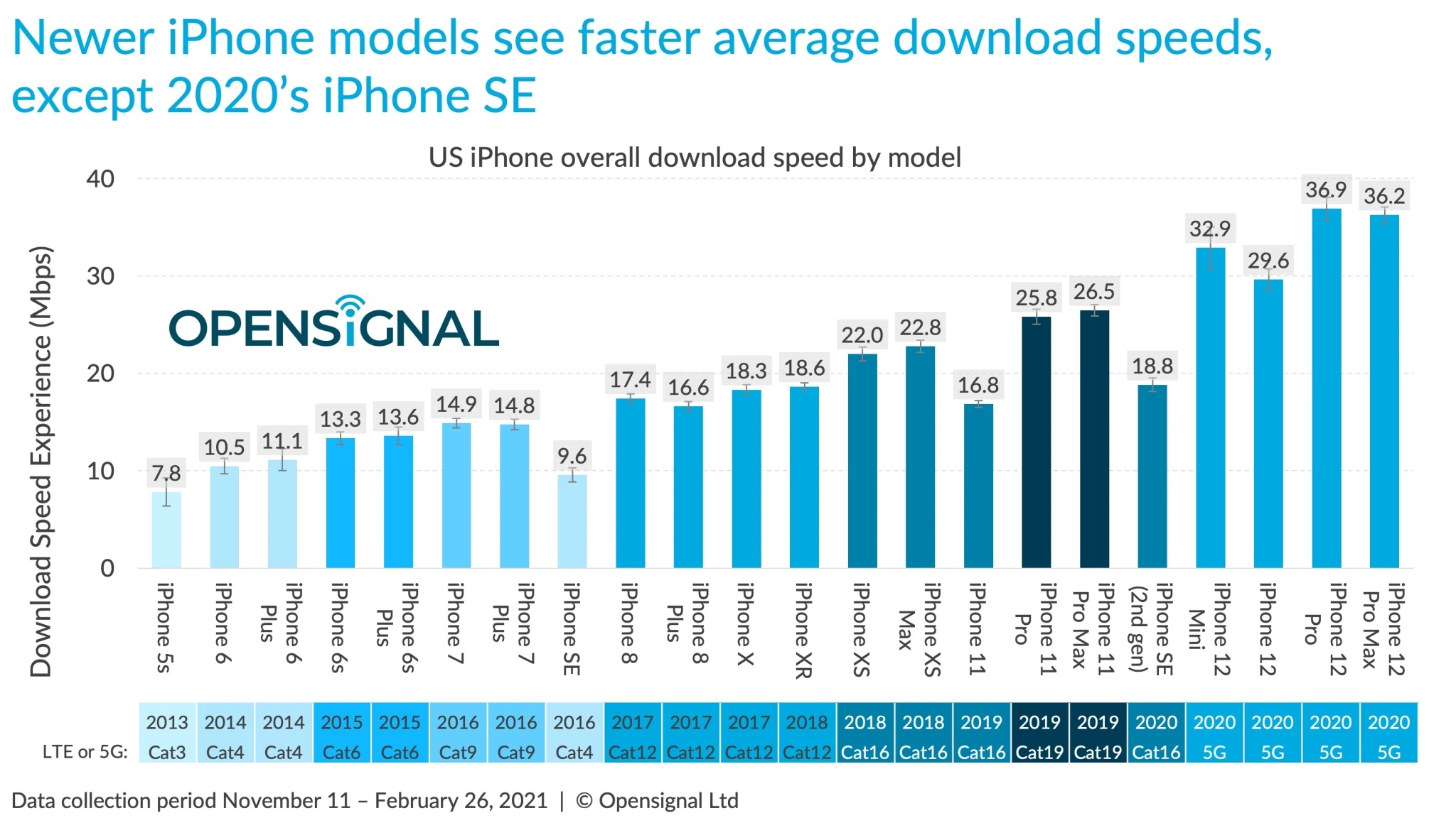 iphone-12-5g-behind-android-study-iphone-rankings.jpeg copy.jpg