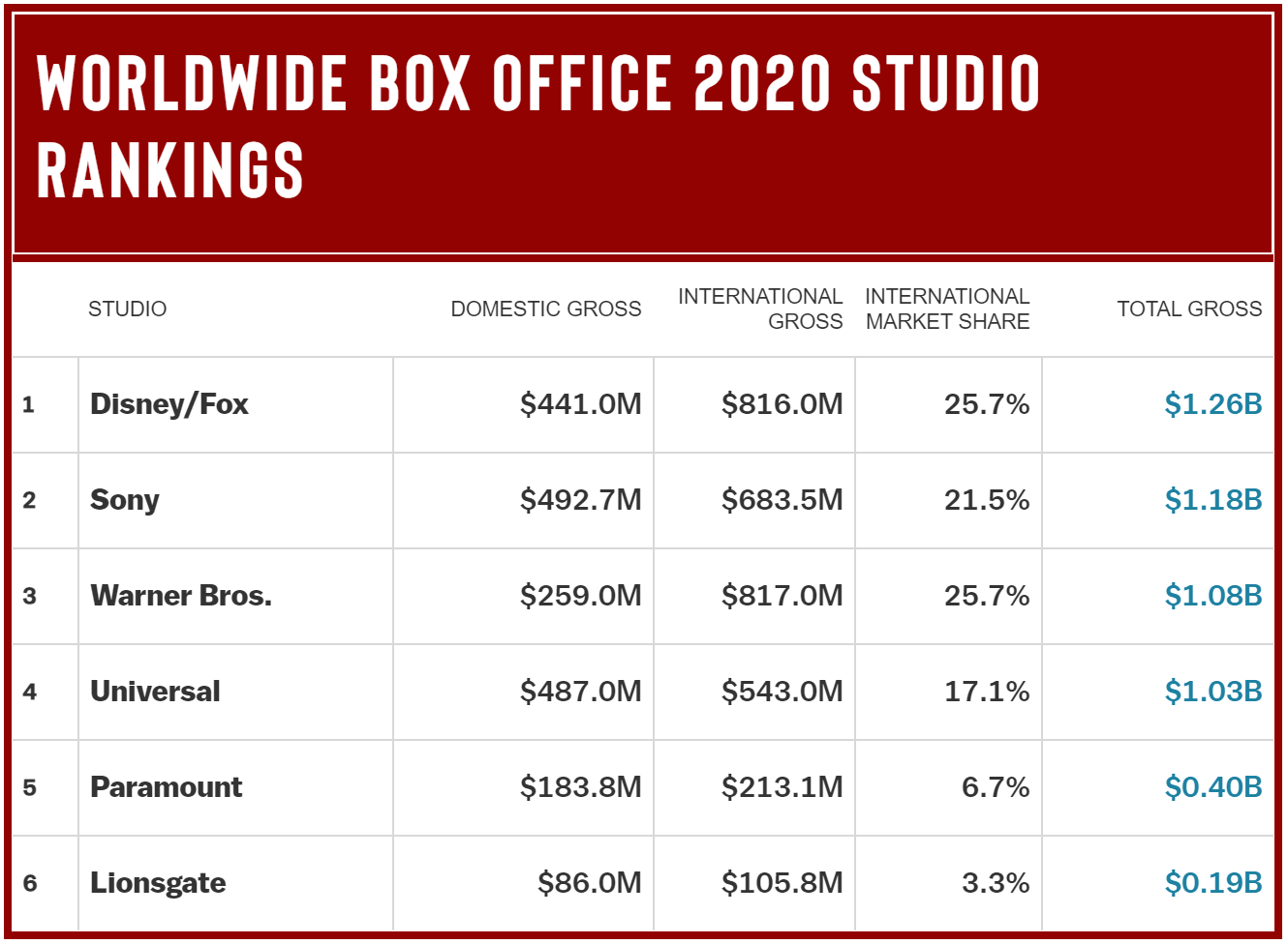 2020 Worldwide Box Office Market Share Full Year.png