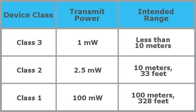 Bluetooth-devices-transmeter-classes.jpg